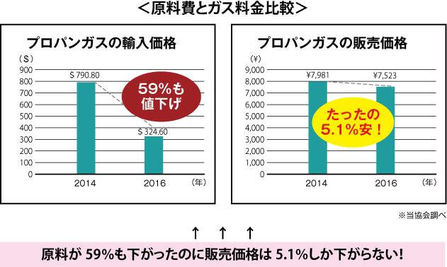 原料費とガス料金比較