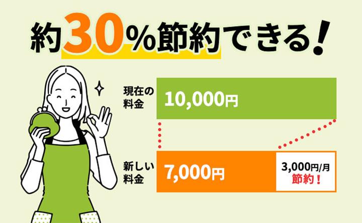 プロパンガス代は約30%節約できる!