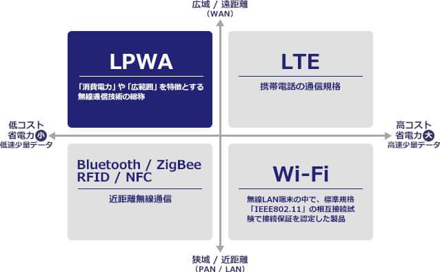 IoTを支える通信技術としての「LPWA」