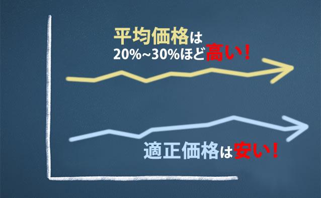 平均価格は適正料金より20~30%ほど高い