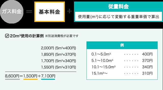 スライド制の計算方法