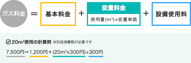 三部料金制の計算方法