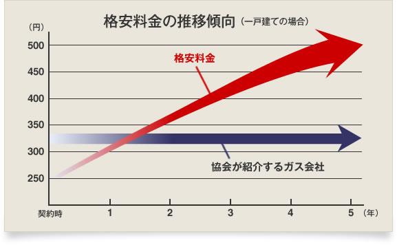 格安料金の推移傾向グラフ