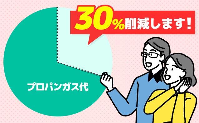 ガス会社の変更でガス代30%削減!