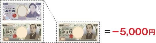 最大5,000円削減