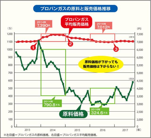 プロパンガスの原料と販売価格推移
