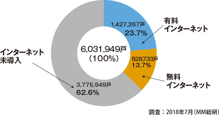 集合住宅におけるインターネット導入比率