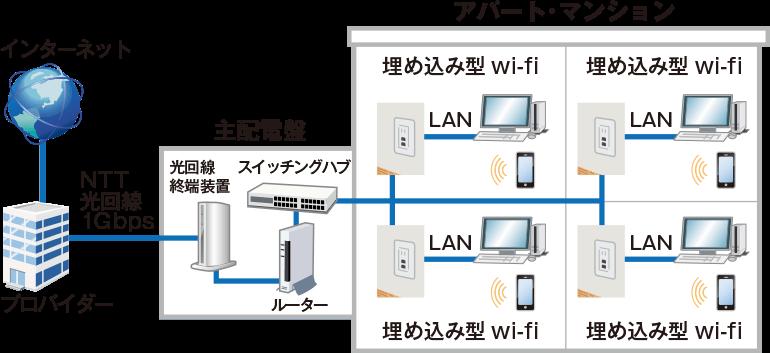 当協会推奨の無料wi-fiインターネットの構成図