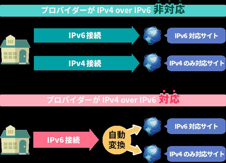 「IPv4 over IPv6」サービス