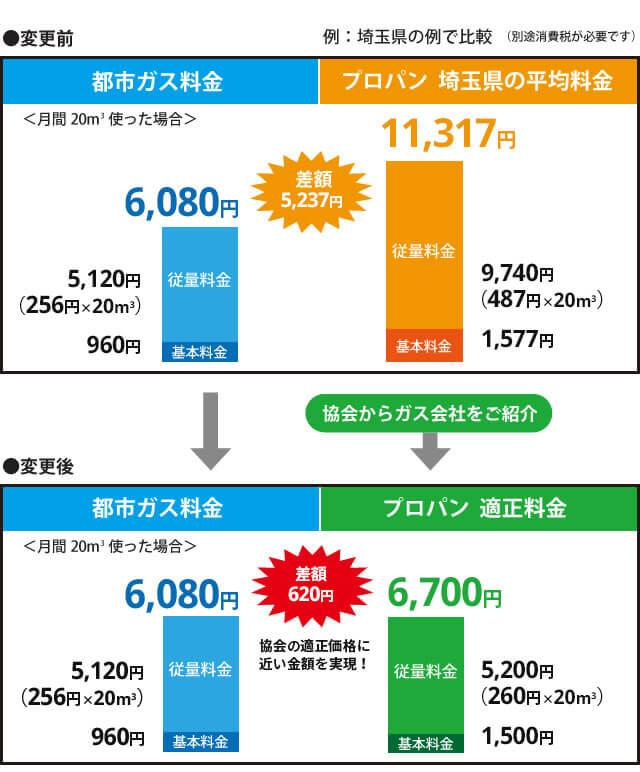 プロパンと都市ガス料金 変更前と変更後