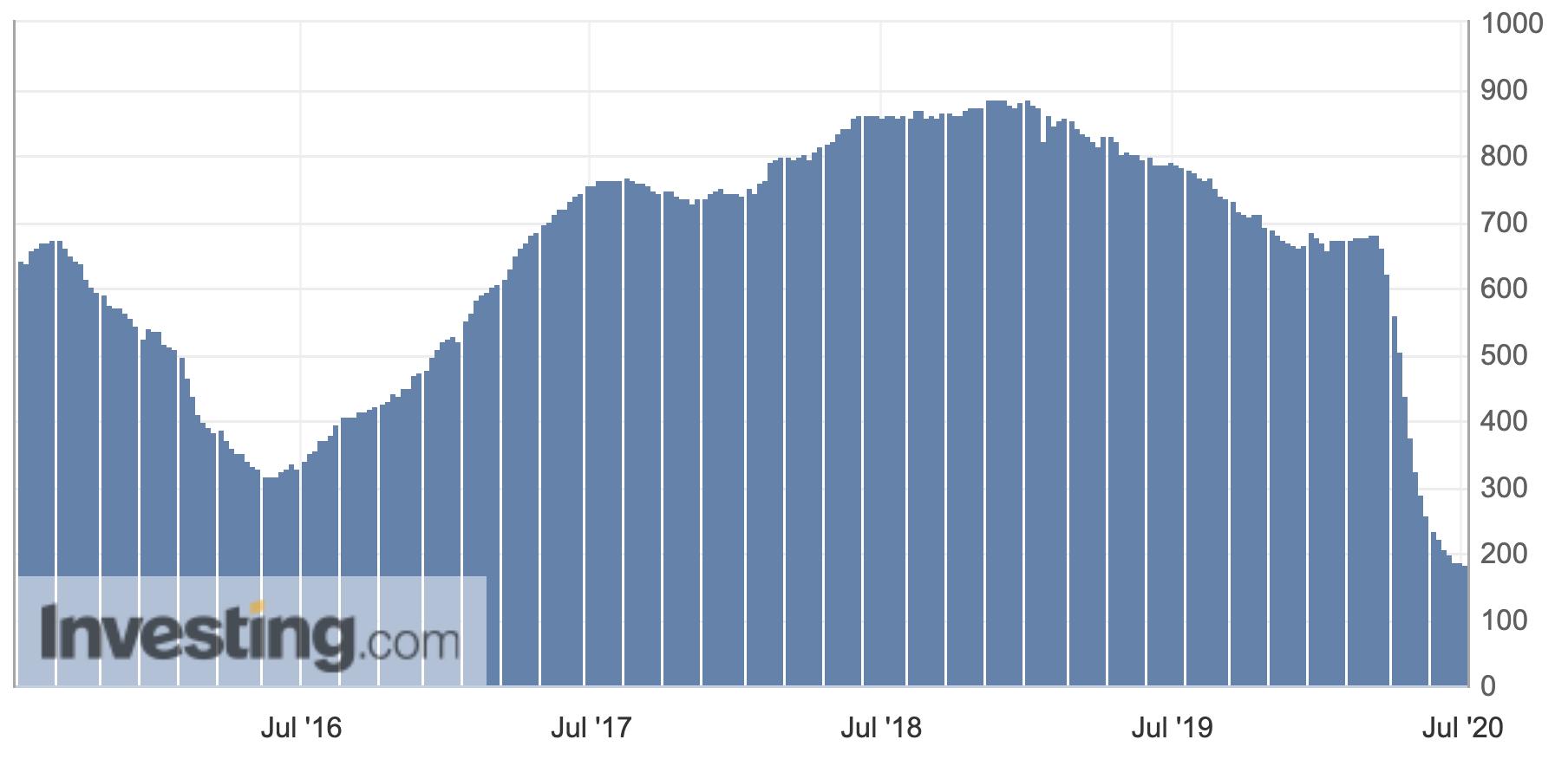 リグ数グラフ